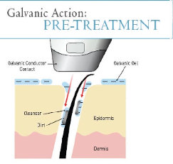 galvanic current alternatives in health care detox therapy and
